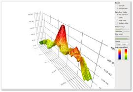 Qt Chart Library Qt Data Visualization Technology Preview And Charts 1 3 1