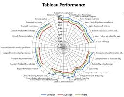 Tableau Spider Chart Which Way Business Intelligence By Howard Dresner Tableau
