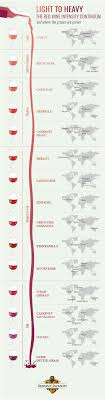 Red Wine Boldness Chart Red Wine Type Chart Light Medium Heavy Or Full Bodied