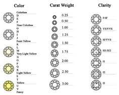 Color Chart For Diamond 11 Best Charts Scales Images Diamond Clarity Charts Graphics