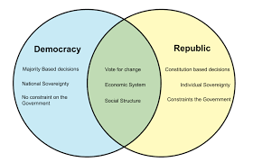 direct and representative democracy venn diagram difference between democracy and republic whyunlike com