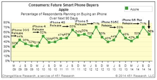 Iphone Chart Chart Demand For Apples Iphone 6 6 Stays Strong Fortune