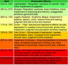Bac Levels Chart World Of Reference