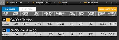 Ping G400 Driver Adjustment Chart Ping G400 Max Driver Review Golfalot