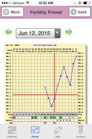 Bbt Chart Bfp Please Share Your Bfp Charts Babycenter