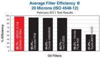 Super Tech Filters Chart Super Tech Oil Filter Application Chart Oil Filter