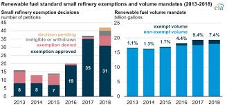Epa Refinery Exemptions Reduced Renewable Fuel Blending