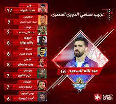جدول ترتيب هدافى الدورى المصرى بعد مباريات اليوم الخميس 24/ 9/ 2020 - اليوم  السابع