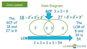 Lcm Venn Diagram Ppt How Do You Use Prime Factorization To Find The Gcf Or