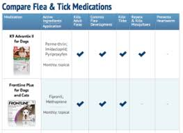 Flea And Tick Pills For Dogs Comparison