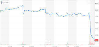 Intel 10 Year Stock Chart Intel Keep Lowering The Bar Intel Corporation Nasdaq