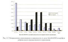 ПРОБЛЕМЫ И ПЕРСПЕКТИВЫ РАЗВИТИЯ АВТОСТРАХОВАНИЯ В РОССИИ