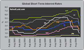 Global Interest Rates Chart Global Interest Rates