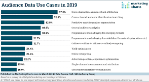 15 Must See Charts On The State Of Marketing For 2019 V12