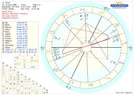 Birth Chart Explained Kendall Rae