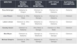 College Football 2019 Predictions Playoff Heisman Picks