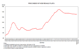 Hdb Resale Price Index Chart Hdb Resale Prices Increase Slightly In Q3 After Four