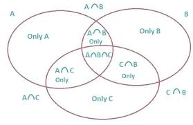 Venn Diagram Shading Generator Venn Diagram Three Sets Oilandgastanzania Com