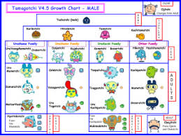 Tamagotchi 4 5 Growth Chart Connection V4 5 Male Growth Chart