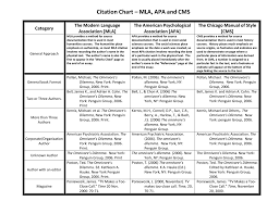 Citation Chart Reference