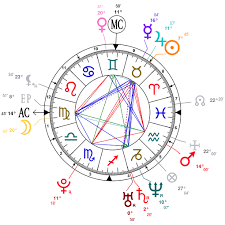 Astrology And Natal Chart Of Lizzo Born On 1988 04 27