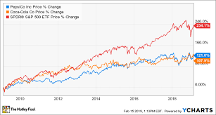 Pepsico Stock Price Chart Forget Coca Cola Pepsico Is A Better Dividend Stock The