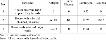 Job Card Status Of The Sample Households In Percentage
