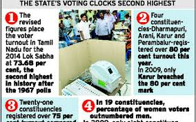 Voter Turnout In Tamil Nadu Second Best Since 1967 The Hindu