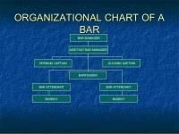 Bar Management Organizational Chart Bar Management Organizational Chart Seminar Of Bartending