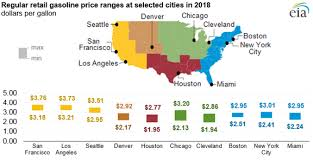 Gas Prices Usa Chart U S Average Retail Gasoline Prices Ended The Year Lower