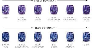 Sapphire Rating Chart Tanzanite Grading The Colour Shimansky