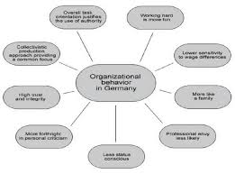 What Is Organizational Behavior Organizational Behavior In Germany Download Scientific