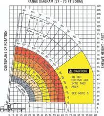 Manitex Nccco Load Charts Studious Crane Load Chart Reading