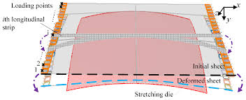Ith Tension Chart Metals Free Full Text Aluminum Alloy Sheet Forming Limit