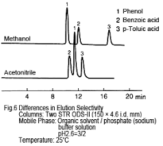 Differences Between Using Acetonitrile And Methanol For