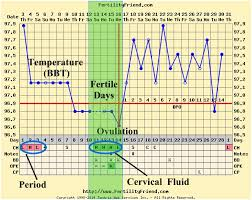 Ovulation Chart Image Ovulation Calendar Chart Being The Parent