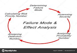 Failure Mode Failure Mode And Effects Analysis Fmea Stock Photo Vaeenma