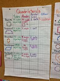 2d Shapes Anchor Chart Mrs Denyers Dynamic 3s Anchor Chart For 2d Shapes In