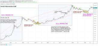 Taki Tsaklanos Blog Bitcoins Long Term Chart Strongly