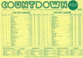 Chart Beats This Week In 1984 January 15 1984