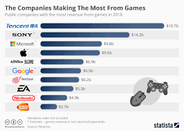 Tencent Sony Microsoft Apple Google Which Companies
