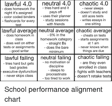 Chaotic Neutral Chart Test Lawful 40 Neutral 40 Chaotic 40 Tries Hard And It Does