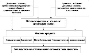 Курсовая работа Современные формы и виды кредита их особенности  Источники ссудного капитала