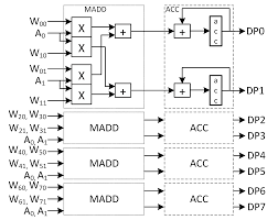 Electronics Free Full Text Fast Convolutional Neural