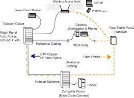 the foa reference for fiber optics outside plant fiber optic fiber copper and wireless in premises networks