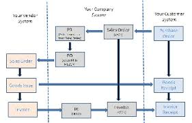 Purchase Order Process Online Charts Collection