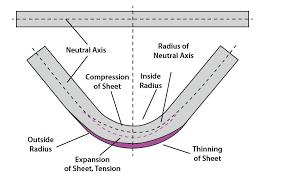 Press Brake Bending Basics Die Angles Tonnage And K Factors