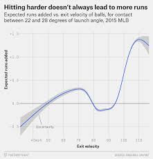 The New Science Of Hitting Fivethirtyeight