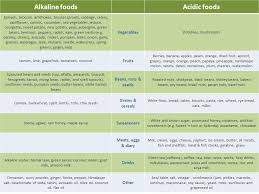Ph Of Vegetables Chart Ph Food Chart Your Comprehensive List Of Acid And Alkaline