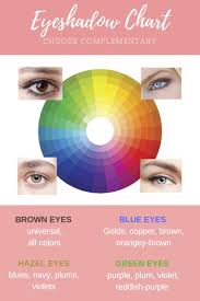 how to choose the right eyeshadow color for